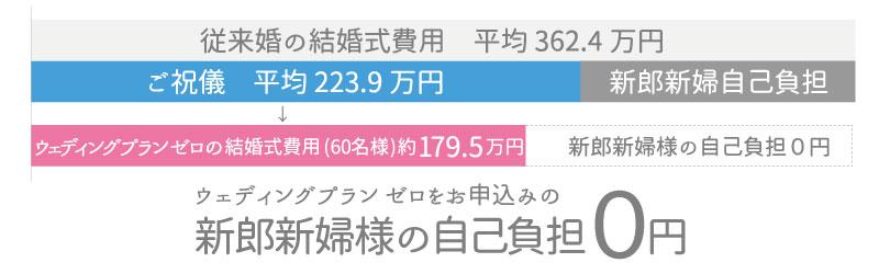 「従来婚の新潟県平均」と「Wedding Plan Zero」の違い